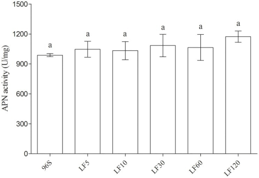 APN activity in BBMV from susceptible and resistant H. armigera larvae.The same letter (a) above the standard error bars indicates no significant differences in mean APN activity among strains (P > 0.05).