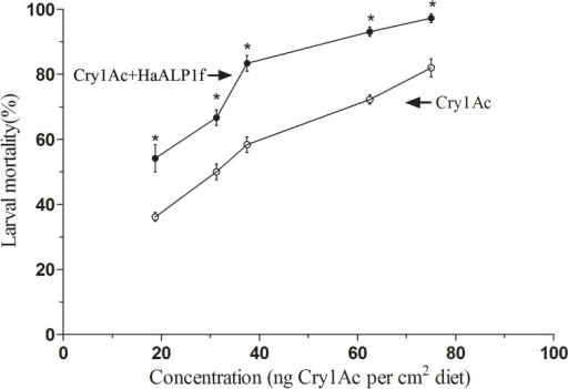 Effect of HaALP1f on toxicity of Cry1Ac activated toxin to a susceptible strain (96S) of H. armigera.The ratio of HaALP1f:Cry1Ac was 15:1 by weight. Asterisks denote significantly higher mortality with a mixture of HaALP1f and Cry1Ac than with Cry1Ac alone (P < 0.05) at a particular concentration of Cry1Ac.