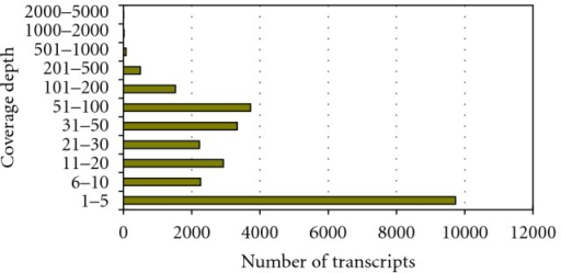 Histogram of the coverage depths (expression levels) of the 26,332 transcripts of mice.