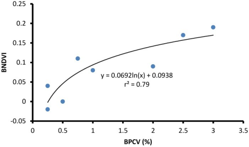 The correlation between Blue Normalized Difference Vegetation Index (BNDVI) and Buoyant Packed Cell Volume (BPCV) at a farm pond containing a harmful Microcystis algal bloom.