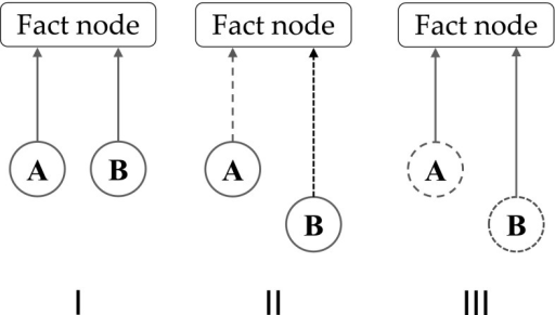 The importance of the frame of reference in analyzing synchrony of activation. In situation I, two source nodes (A, B) are in synchrony (red, unbroken lines) in an outside frame of reference. They are also in synchrony in the frame of reference of the target (Fact) node, because their activation arrives in synchrony (red, unbroken lines). In situation II, A and B are in synchrony in the outside frame of reference (red, unbroken lines), but not in the frame of reference of the Fact node, because their activation does not arrive in synchrony (green and blue, dashed lines). In situation III, A and B are in not synchrony in the outside frame of reference (green and blue, dashed lines), but they are in synchrony in the frame of reference of the Fact node, because their activation arrives in synchrony (red, unbroken lines). (Color figure online)