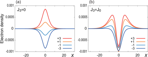 Electron density distribution of the optimized domain wall structure for various chemical potential for (a) J3 = 0 and (b) J3 = J0.Electrons (holes) are localized at the zero-energy states due to the magnetic domain wall for μ > 0 (μ < 0). The numbers ±1, ±3 indicate the electron number measured from the half-filling. The horizontal axis is the x coordinate.