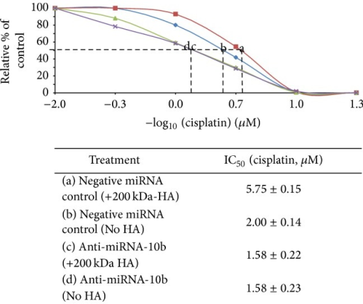 "Effects of anti-miR-10b on cisplatin-induced cell growth inhibition in CD44v3highALDH1high cells following 200 kDa-HA treatment. Effects of cisplatin-induced cell growth inhibition in CD44v3highALDH1high cells transfected with negative miRNA control plus 200 kDa-HA addition (a) or with no HA addition (b) or transfected with anti-miR-10b inhibitor plus 200 kDa HA addition (c) or with no HA addition (d) for 7 days. Tumor cell growth inhibition (IC50) is designated as ""the μM concentration of chemotherapeutic drug (e.g., cisplatin treatment) that causes 50% inhibition of tumor cell growth"" using CellTiter-Glo Luminescent Cell Viability Assay as described in the Section 2. IC50 values are presented as the means ± standard deviation."