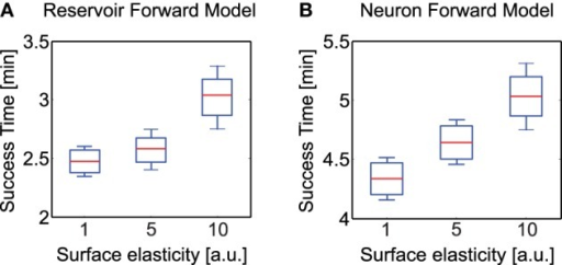 Average time to successfully overcome uneven terrains of different elasticity (hard, moderate, highly elastic). (A) Average success time for reservoir-based forward model. (B) Average success time for adaptive neuron forward model from Manoonpong et al. (2013). Here the whiskers indicate one standard deviation above and below the mean value. Note the difference in scale of the y-axis in both plots. The experimental surface here consisted of the rough terrain as presented in Figure 6 consisting of irregular undulations, however with varying degree of elasticity for the three cases.