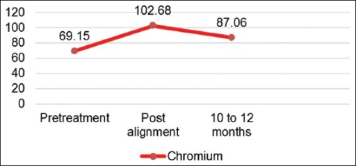 Association of chromium concentration over the study period.