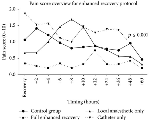 Numerical Reporting Scale (NRS) pain scores for the control group and the enhanced recovery subgroups.