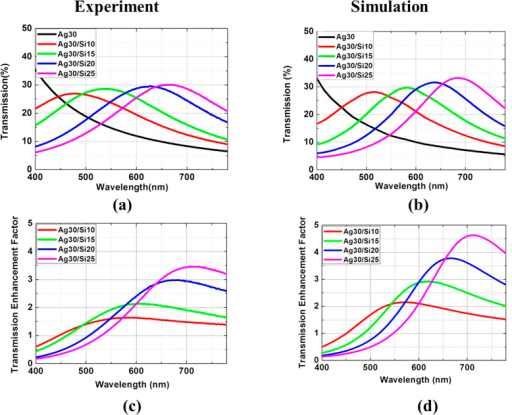 Measured (a) transmission and (c) transmission enhancement factor at normal incident angle, respectively. (b,d) Are corresponding simulation results.