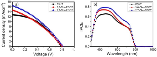 (a) Current density–voltage curves and (b) incident photon to current conversion efficiency (IPCE) spectra for PSCs with different HTMs under AM1.5G illumination at 100 mW cm−2.