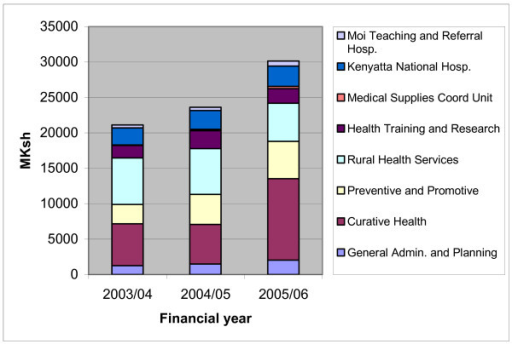 Allocation of printed health budget 2003/04-2005/06, million KSh. Source: MTEF 2006/07-2008/09 [19].