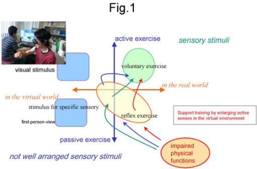 Recently proposed approaches in advanced rehabilitation according to the type of motion controls (active or passive) and the space of interactions (real or virtual).