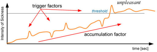Time-varying factors model with trigger factors and accumulation factor (adapted from [7]).
