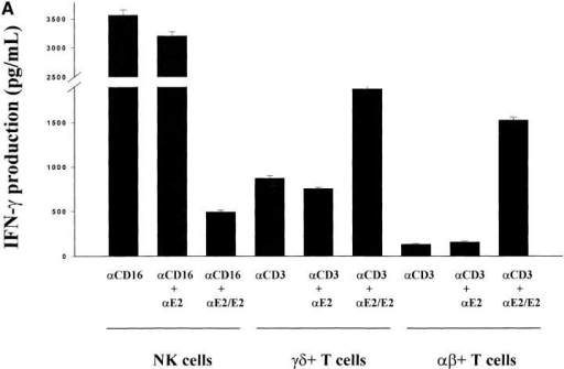 Differential effects of CD81 crosslinking on the activation of NK cells versus TCR-γδ+ or TCR-αβ+ T cells. (A) Purified NK cells, TCR-γδ+ T cells, or TCR-αβ+ T cells were cultured in wells (105 per well) precoated with following antibodies: (i) 0.5 μg/ml anti-CD16 (NK cells) or anti-CD3 (T cells); (ii) anti-CD16 plus anti-E2 (5 μg/ml) for NK cells or anti-CD3 plus anti-E2 for T cells; or (iii) anti-CD16 plus immobilized E2 (1 μg/ml anti-E2/E2) for NK cells, or anti-CD3 plus immobilized E2 (anti-E2/E2) for T cells. TCR-γδ+ T cells were derived from bacteria-expanded cultures, as described in Materials and Methods. TCR-αβ+ T cells were derived from anti–CD3- or ConA-activated PBL. Each culture contained 200 μl of medium supplemented with IL-2 (100 U/ml). Supernatants were collected after 18 h and assessed for the IFN-γ levels by ELISA. IFN-γ levels are presented as mean (pg/ml) ± SD of duplicate samples. Data are representative of two independent experiments using different cell preparations. (B) Purified NK cells or TCR-γδ+ T cells were cultured in wells precoated with varying concentrations of antibody specific for CD81. For NK cells, IL-2 (100 U/ml) was added to each well. For T cells, wells were precoated with varying concentrations of anti-CD81 along with a constant amount of anti-CD3 (0.5 μg/ml). Culture supernatants were collected after 18 h and assessed for IFN-γ levels by ELISA. IFN-γ levels are presented as mean (pg/ml) ± SD of duplicate samples. Data presented is derived from one of two independent experiments. (*P < 0.05; **P < 0.01; Student's t test).