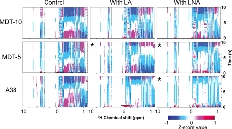 Z-score analysis of time-dependent 1H-NMR profiles of three B. fibrisolvens strains incubated with or without LA or LNA.A total of 120 continuously acquired in vivo1H-NMR spectra were used in each Z-score analysis. MDT-10, MDT-5, and A38 were grown in anaerobic culture (control), with 2.5 mM LA, or with 2.5 mM LNA. Asterisks mean low concentration (0.6 mM) of FAs, because MDT-5 did not grow in the presence of 2.5 mM LA or 2.5 mM LNA, and A38 did not grow in the presence of 2.5 mM LNA. Data are representative of three independent experiments. Contour levels (Z-score values) defined by different colors are indicated at the bottom.
