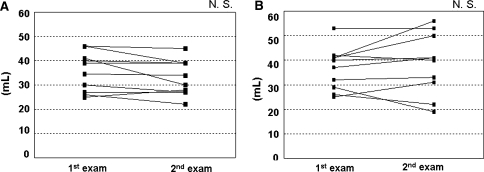 Changes in volume of gastric aspirates collected with the endoscopic gastrin test (EGT). Gastric aspirates were collected by EGT prior to and after 4-week rebamipide administration (a), or at a 4-week interval without any treatment (b). There were no significant differences between the two occasions in either group. NS, not significant