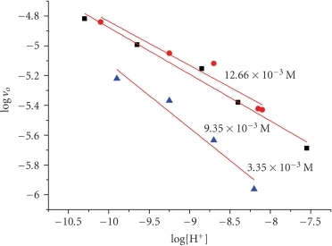 The variation of the logarithm of the initial rate (vo) versus logarithm of [H+] at different hydrogen peroxide concentrations for the system PAla-Cu(II), [PAla] = 2.0 × 10−3 M, [Cu2+] = 5.0 × 10−4 M. T = 298 K.