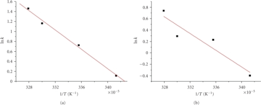 Arrhenius plots for the system (a) PAla-Cu(II), [PAla] = 2.0 × 10−3 M, [Cu2+] = 5.0 × 10−4 M, [H2O2] = 6.7 × 10−3 M, pH = 8.8 (b) PGlygly-Cu(II), [PGlygly] = 2.0 × 10−3 M, [Cu2+] = 5.0 × 10−4 M, [H2O2] = 6.7 × 10−3 M, pH = 8.8.
