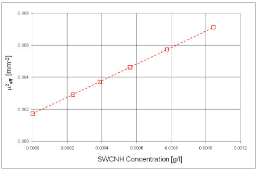 Quadratic effective attenuation coefficient as a function of SWCNH concentration (the concentration of non-diluted suspension is 0.1 g/L).