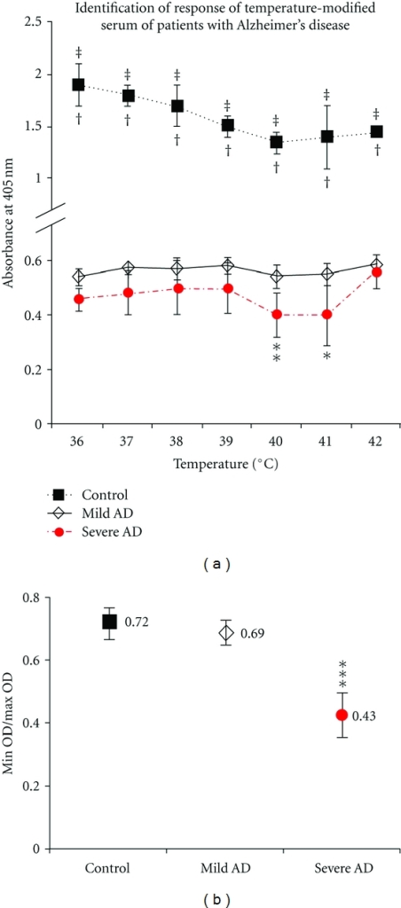 Identification of response of temperature-modified serum of patients with Alzheimer's disease [14]. According to the criteria of National Institute of Neurological and Communicative Disorders and Stroke/Alzheimer's Disease and Related Disorders, AD patients were enrolled, and the patients were classified into two groups of mild AD and severe AD with age match. MMSE score 1–9 was as severe AD and the score of 10–22 was as mild AD. Sera from two AD groups were tested for their reactivity against 4G8 with ELISA. (a) The absorbance in the severe AD was lower than that of the mild AD though the temperatures and the signals from mild AD were almost constant; however, the significant lower signal was observed in severe AD at 40°C (P < 0.02) and 41°C (P < 0.05). The signals from Aβ40 peptide as a control showed decrease as the temperature increase in a temperature-dependent manner. (b) The minimum/maximum optical density ratio of each patient's serum was calculated and obtained the average of ratios for severe and mild AD. The ratio value for patients with severe AD (0.43 ± 0.05) was significantly (P < 0.001) lower than that for patients with mild AD (0.69 ± 0.01). The average min/max optical density value for the synthetic Aβ1–40 peptide, used as a control, was 0.72 ± 0.02.