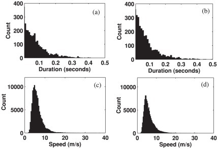Histogram of the durations and speeds of alpha traveling waves during 500 ms time intervals before and after external stimulus onset, which were measured over all subjects.(a) Durations of prestimulus waves. (b) Durations of poststimulus waves. (c) Speeds of prestimulus waves. (d) Speeds of the poststimulus waves.