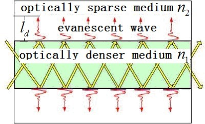 Penetration depth. The evanescent field decays in value of 1/e on the fiber surface.