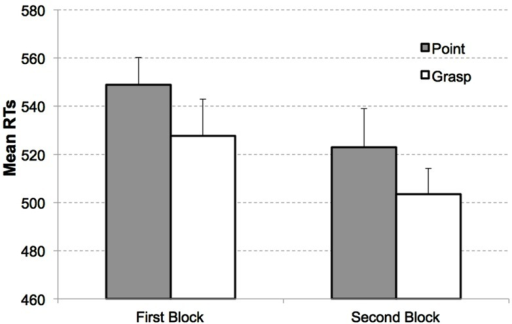 Mean RTs as a function of congruency and block in Experiment 1. Congruent (white bars) and incongruent condition (gray bars) for target present displays in the first block (left) and second block (right). Error bars indicate the standard errors of the mean, adapted to within-participants designs, according to procedure described in Cousineau (2005).