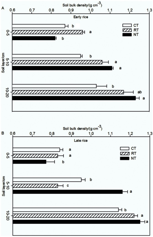 Soil bulk density of different tillage treatments in 2008 (A for the early rice season and B for the late rice season).Data are means of three replications; means followed by different letters are significantly different at P<0.05. Sampling was done during the harvest of the early and late rice in 2008.