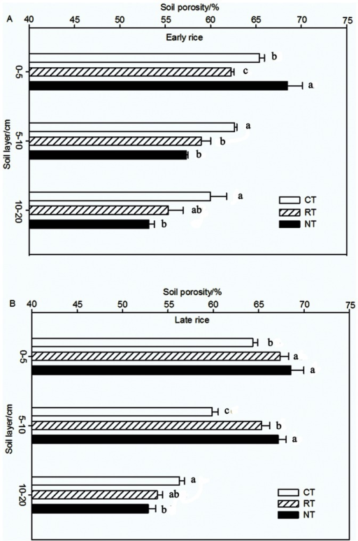 Soil porosity of different tillage treatments in 2008 (A for the early rice season and B for the late rice season).Data are means of three replications; means followed by different letters are significantly different at P<0.05.
