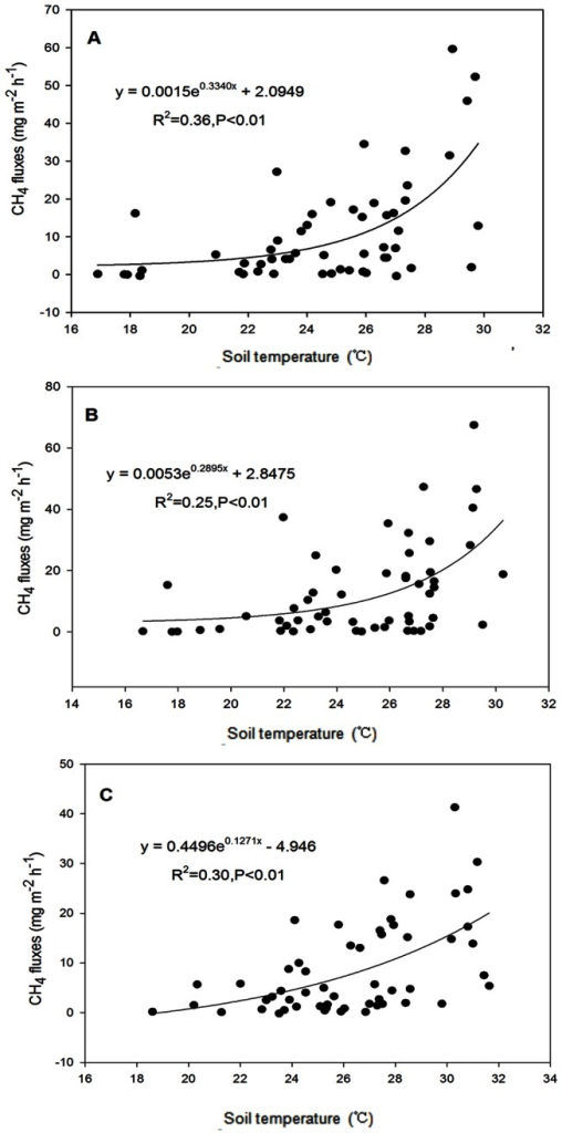 Relationship between soil temperature and CH4 emission from paddy fields (A for CT at 5 cm depth soil, B for RT at 5 cm depth soil, and C for NT at surface soil ).R2: coefficient of determination.