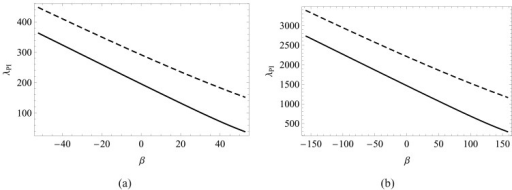 For α = 1 (solid line), α = 4 (dashed line), and μ = 0, variation with β of the pull-in voltage parameter λPIfor (a) square plate, and (b) rectangular plate with φ = 1/2.