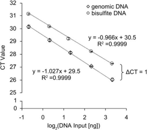 Analytical Performance of the CFF qPCR Assay.Quantitative real-time PCR analysis of a dilution series of genomic (unconverted) and bisulfite-converted DNA (10, 5, 2.5, 1.25, 0.625 ng per PCR reaction) using the CFF assay. The CFF amplicon is free of cytosines within the sense strand and therefore allows for the amplification of bisulfite-converted and genomic DNA. Shown are mean values (± standard deviation) of triplicate measurements. The assay showed a PCR efficiency of 2.0 for both templates.