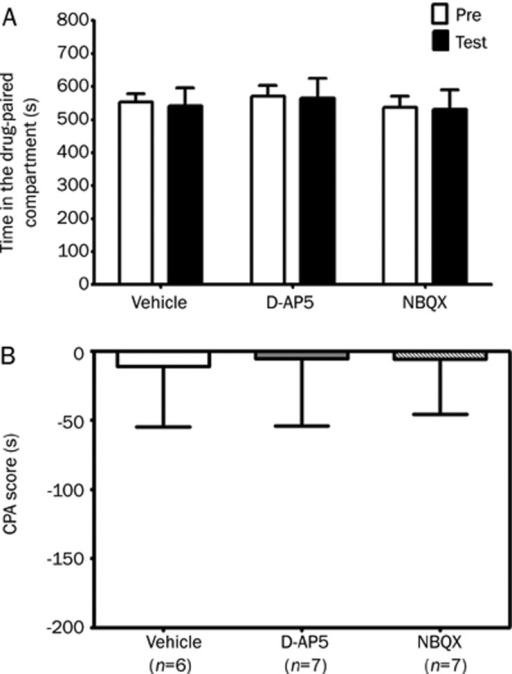 Effects of intra-DH infusion of D-AP5 or NBQX on conditioned place aversion in saline-treated rats. The columns show the time spent in the drug-paired compartment in the preconditioning (Pre) or testing (test) sessions (A) and the CPA score (B). D-AP5 (5 μg/0.5 μL per side), NBQX (2 μg/0.5 μL per side) or vehicle (0.5 μL/side) was bilaterally microinfused into the dorsal hippocampus 10 min before pairing on the second day of the conditioning session. Data are expressed as means±SEM.