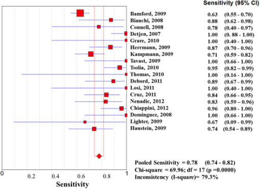 Forest plot of sensitivity of tuberculin skin test (TST) in high-income countries. The squares are single study estimates and the error bars represent the 95% confidence intervals (95% CIs). The diamonds are pooled estimates.