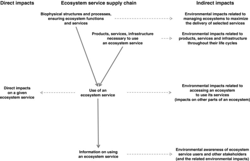 Framework to assess environmental impacts of the use of ecosystem services