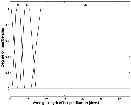 Membership function to output (average length of hospitalization), São Josédos Campos, SP, Brazil, 2009.