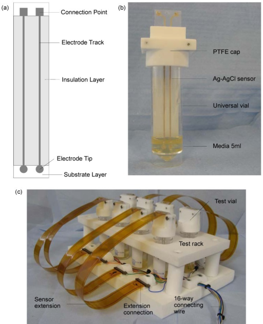 (a) The basic design of the screen-printed sensors. (b) The bacterial suspension test vial comprised a 30 mL universal vial, 5 mL of media, a specifically designed polytetrafluoroethylene (PTFE) cap and a Ag-AgCl sensor. (c) The test rig to allow parallel measurement of up to eight bacterial suspension test vials.