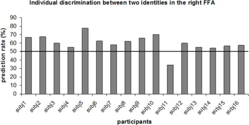 Individual classification rates of identity discrimination analysis in the right FFA.
