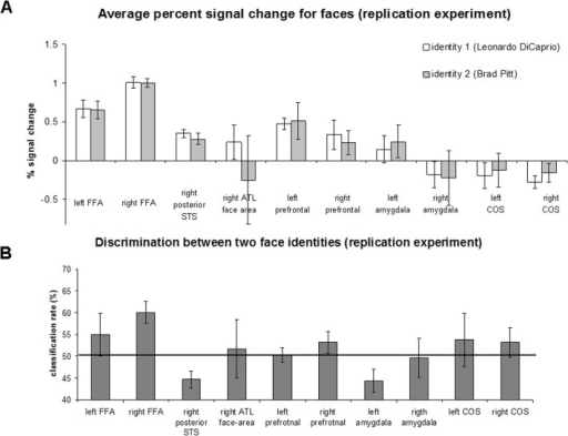 Region of Interest-based face identity discrimination analysis (replication experiment; Leonardo DiCaprio and Brad Pitt identities).(A) Average percent signal change for two face identities in the different face-selective areas and non-face selective collateral sulcus area. Error bars denote standard error of the mean. (B) Classification rates between face identities in face and non-face selective regions. The black line indicates a chance level of 50%. The error bars denote the standard error of the mean.