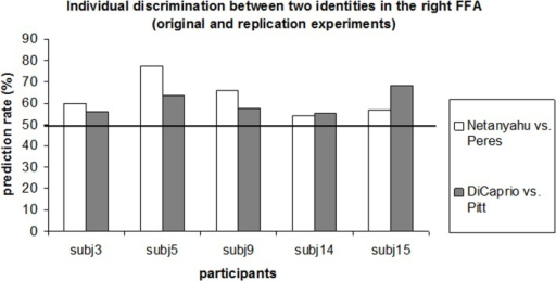 Comparison of individual classification rates of identity discrimination in the right FFA for the original (Benjamin Netanyahu and Shimon Peres) experiment and the replication (Leonardo DiCaprio and Brad Pitt).