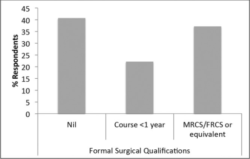 Formal surgical qualifications among respondents.