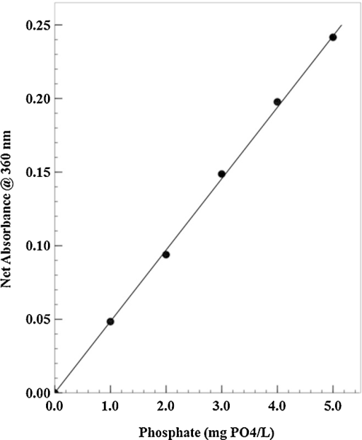 Typical phosphate standard curve for field soil phosphate test. The equation of the liner regression line fitted to the data set is:Y = 0.0489 X − 0.0005Correlation coefficient (r2) = 0.9993. The standard curve can be converted to measure phosphate–phosphorus by dividing the phosphate concentration by a factor of 3.1 to yield mg phosphate–phosphorus per liter (mg PO4–P/L). When this is done with the data shown in the figure, the slope (x) = 0.0151 mg PO4–P per L, while the intercept and correlation coefficient do not change.