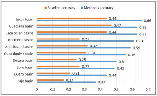 Evaluation results for geographic areas. The graphic shows the values obtained for the baseline accuracy (orange) and for our method's accuracy (blue).