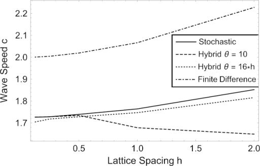 Series of curves showing how the wave speed of the stochastic model, the mean field model (i.e. the finite difference discretisation of the PDE) and hybrid models for thresholds of Θ = 10 and 16⁎h changes as the lattice spacing varies. We note that the wave speed of the hybrid model, with a fixed threshold, converges to that of the stochastic model, whereas the hybrid model where the threshold is adjusted with the lattice spacing does not. The other parameters are Ω = 80⁎h, D = λ = 1, and all stochastic and hybrid results are obtained from averaging 1024 different simulations.