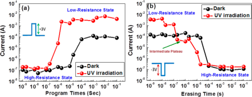 Device performance evaluation based on monitoring of its (a) programming and (b) erasing characteristics with and without the application of UV irradiation.