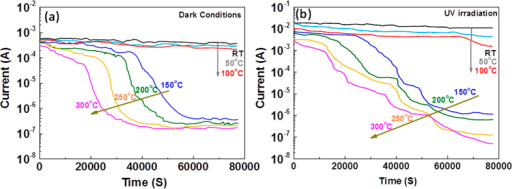 Evidence of the filament dissolution process through measurements of the temperature-dependant retention versus time.The device exhibited excellent data retention up to 100 °C when operating under both dark and irradiated conditions. However, data retention failure was clearly observed at elevated temperatures both (a) under dark conditions and (b) under UV irradiation. A read pulse (0.1 V/10 ms) was applied every 5 s during the test.