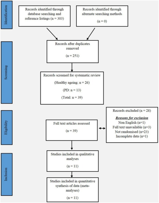 PRISMA flow chart for the selection of studies included in this meta-analyses.