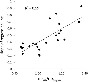 Slope of CMR velocity versus Doppler velocity regression lines of Fig. 6 against the ratio of the heart rate during the CMR study (HRMR) to that in the Doppler study (HRDoppler)
