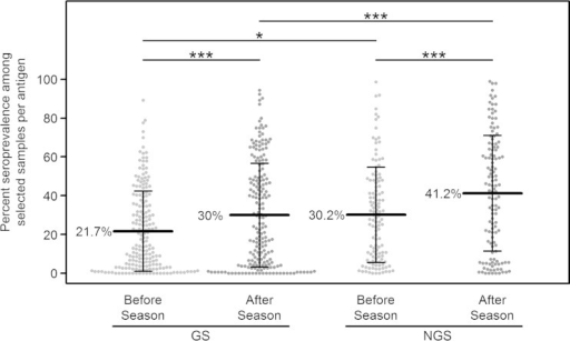 Seroprevalence of GS and NGS proteins before and after the malaria season. Each symbol represents an individual antigen (194 GS and 126 NGS). Lines and whiskers represent means and standard deviations, respectively. P values determined by a linear mixed model with Bonferroni-adjusted contrasts. *, P < 0.05; ***, P < 0.001.