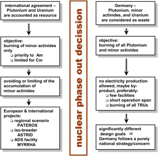 The specific situation for the application of P&T in Germany in comparison with the international view.