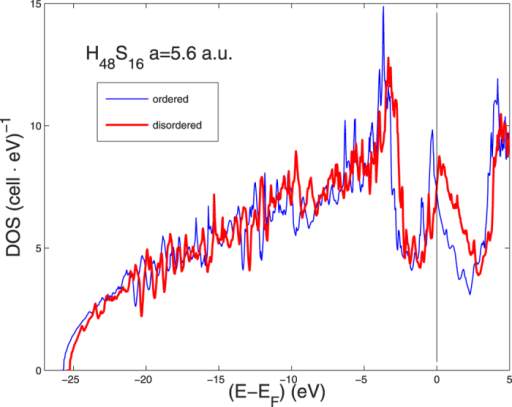 The DOS for H3S for cubic 64-site supercells. The (blue) thin line is the DOS for the perfectly ordered supercell. The (red) heavy line shows the DOS for the disordered supercell with u(S) = 0.01a and u(H) = 0.033a Zero Point Motion.