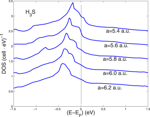 The total DOS functions in Fig. 3 on a finer energy scale near the chemical potential as a function of the lattice constant.Each DOS curve is separated by 0.5 (cell eV)−1 units for the sake of visibility.